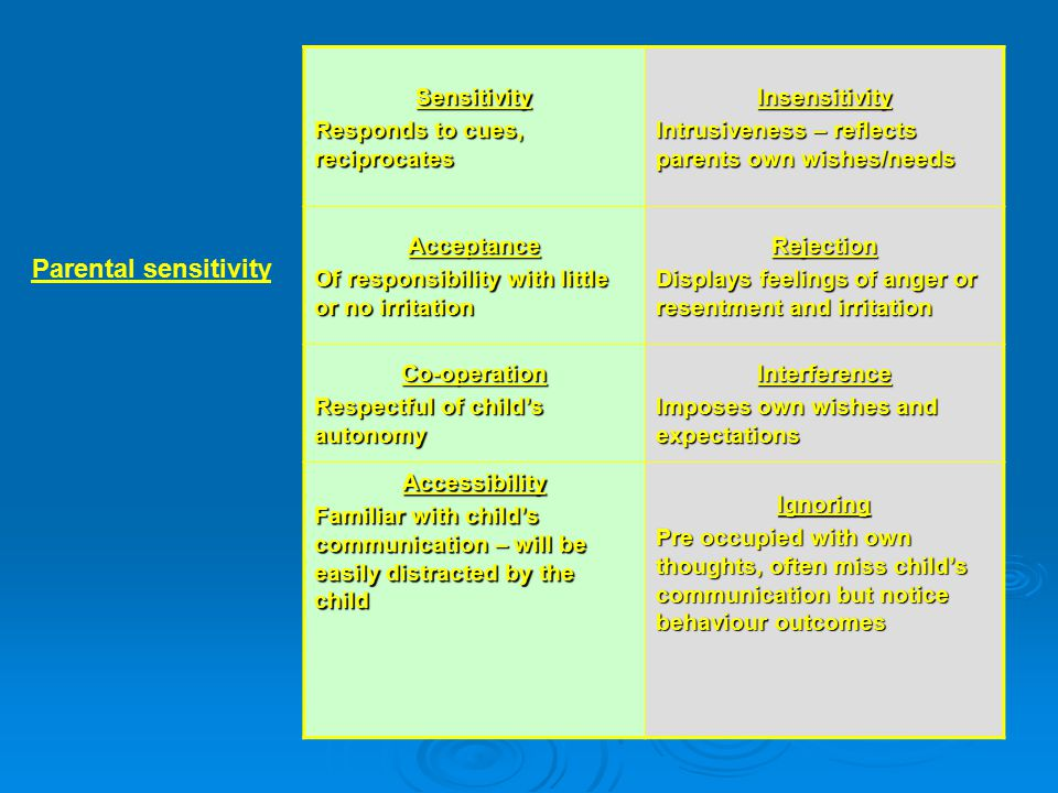 Sensitivity Responds to cues, reciprocates Insensitivity Intrusiveness – reflects parents own wishes/needs Acceptance Of responsibility with little or no irritation Rejection Displays feelings of anger or resentment and irritation Co-operation Respectful of child's autonomy Interference Imposes own wishes and expectations Accessibility Familiar with child's communication – will be easily distracted by the child Ignoring Pre occupied with own thoughts, often miss child's communication but notice behaviour outcomes Parental sensitivity