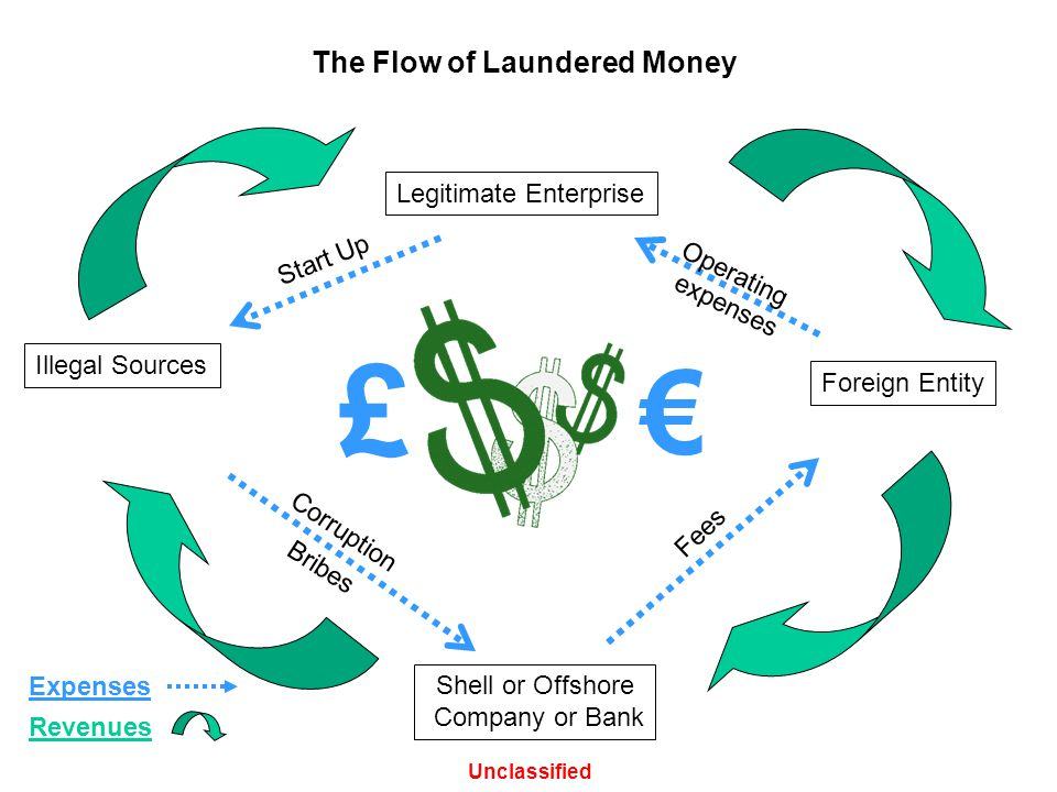The Flow of Laundered Money Illegal Sources Legitimate Enterprise Shell or Offshore Company or Bank Foreign Entity Corruption Operating expenses Start