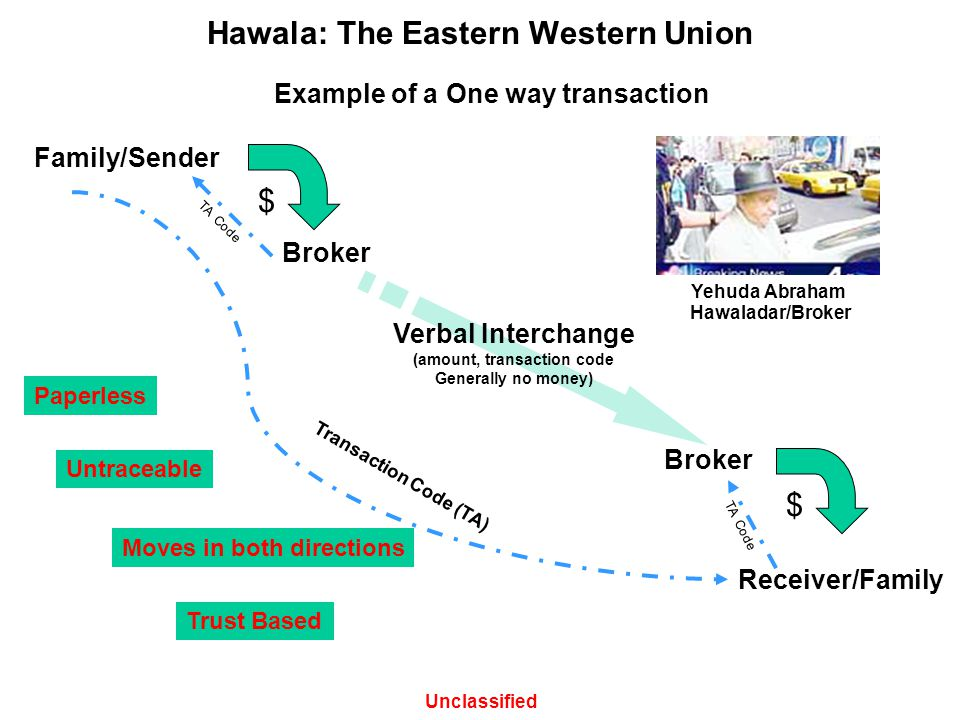 Hawala: The Eastern Western Union Family/Sender Broker Receiver/Family Paperless Untraceable Trust Based Moves in both directions Unclassified Transac