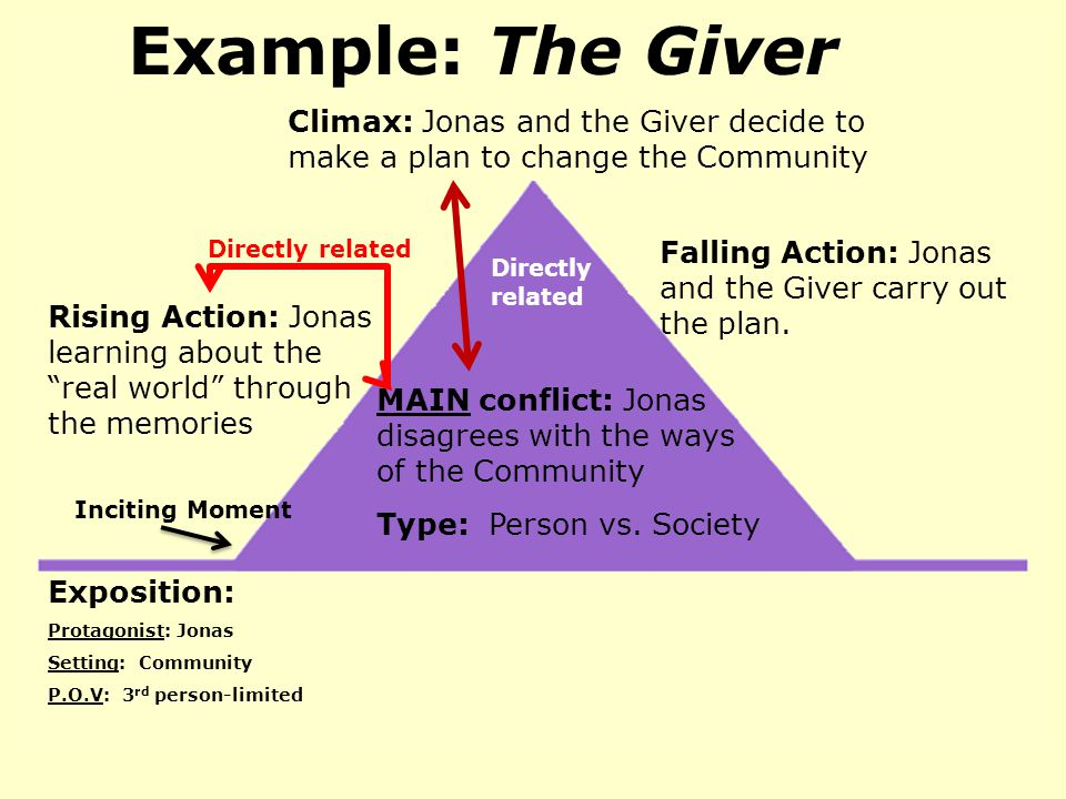 Example: The Giver Exposition: Protagonist: Jonas Setting: Community P.O.V: 3 rd person-limited Inciting Moment Rising Action: Jonas learning about the real world through the memories MAIN conflict: Jonas disagrees with the ways of the Community Type: Person vs.