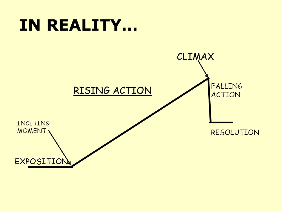 IN REALITY… FALLING ACTION INCITING MOMENT RISING ACTION CLIMAX EXPOSITION RESOLUTION