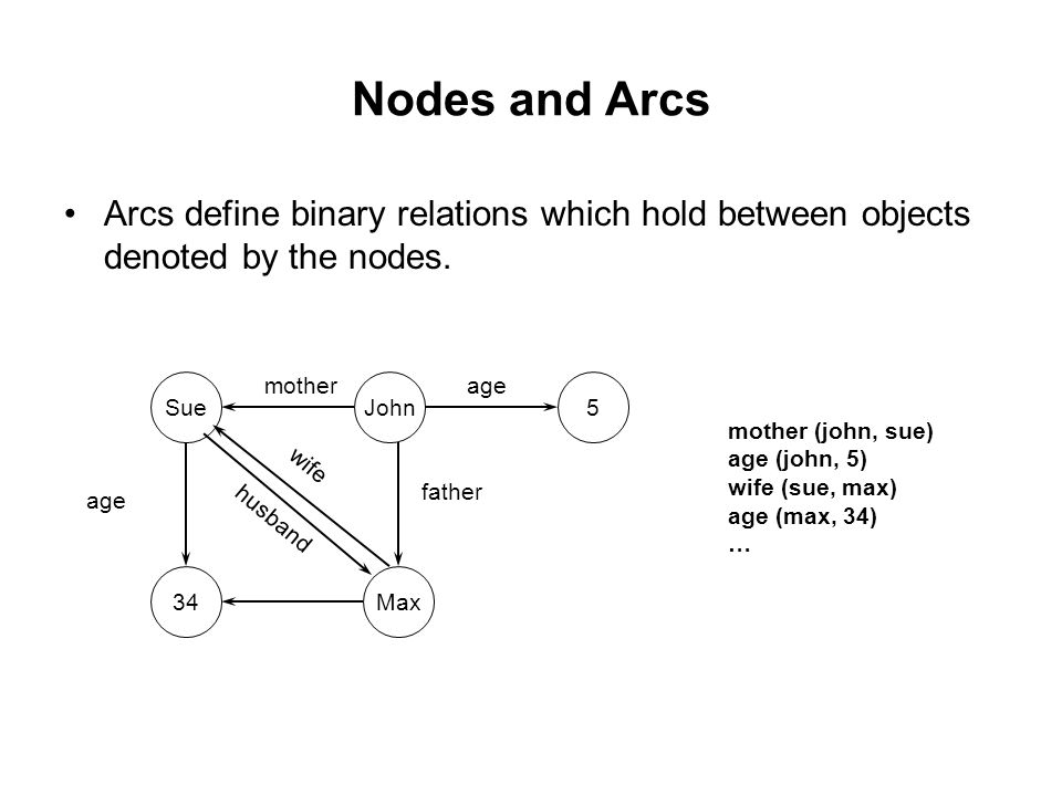 Nodes and Arcs Arcs define binary relations which hold between objects denoted by the nodes.
