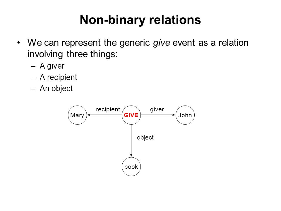 Non-binary relations We can represent the generic give event as a relation involving three things: –A giver –A recipient –An object MaryGIVEJohn book recipientgiver object
