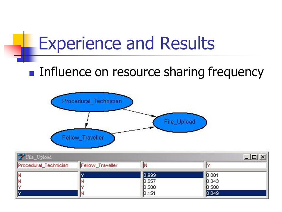 Experience and Results Influence on resource sharing frequency