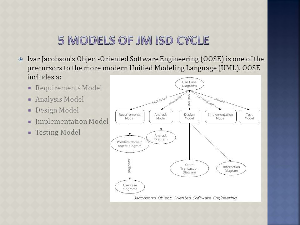  Ivar Jacobson s Object-Oriented Software Engineering (OOSE) is one of the precursors to the more modern Unified Modeling Language (UML).