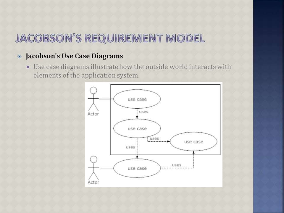  Jacobson s Use Case Diagrams  Use case diagrams illustrate how the outside world interacts with elements of the application system.