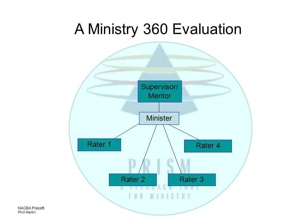 NACBA Press® Phill Martin A Ministry 360 Evaluation Supervisor/ Mentor Minister Rater 4 Rater 1 Rater 3Rater 2