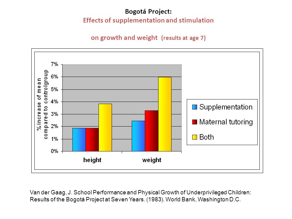 Bogotá Project: Effects of supplementation and stimulation on growth and weight (results at age 7) Van der Gaag, J. School Performance and Physical Gr