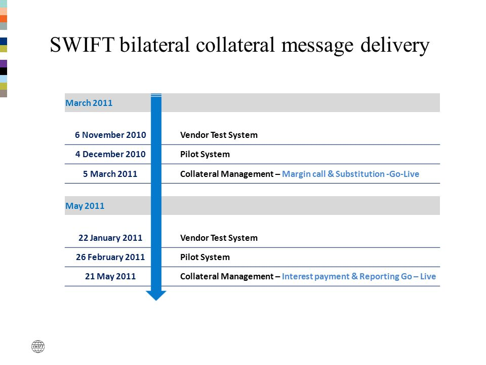 SWIFT bilateral collateral message delivery March 2011 6 November 2010 Vendor Test System 4 December 2010 Pilot System 5 March 2011 Collateral Managem