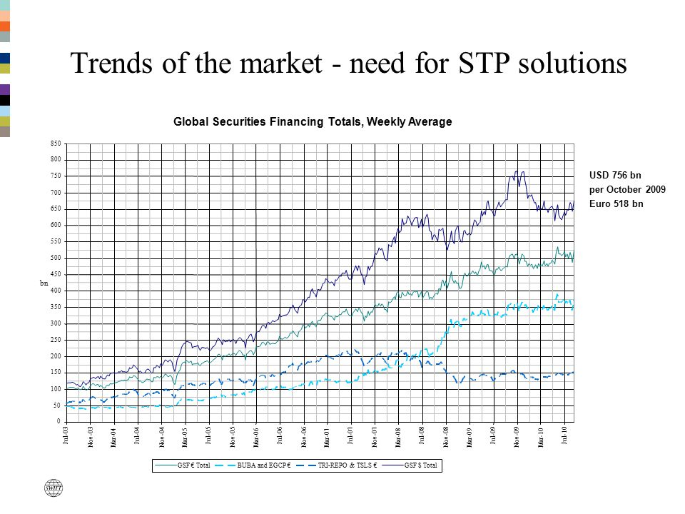 Trends of the market - need for STP solutions USD 756 bn per October 2009 Euro 518 bn Global Securities Financing Totals, Weekly Average