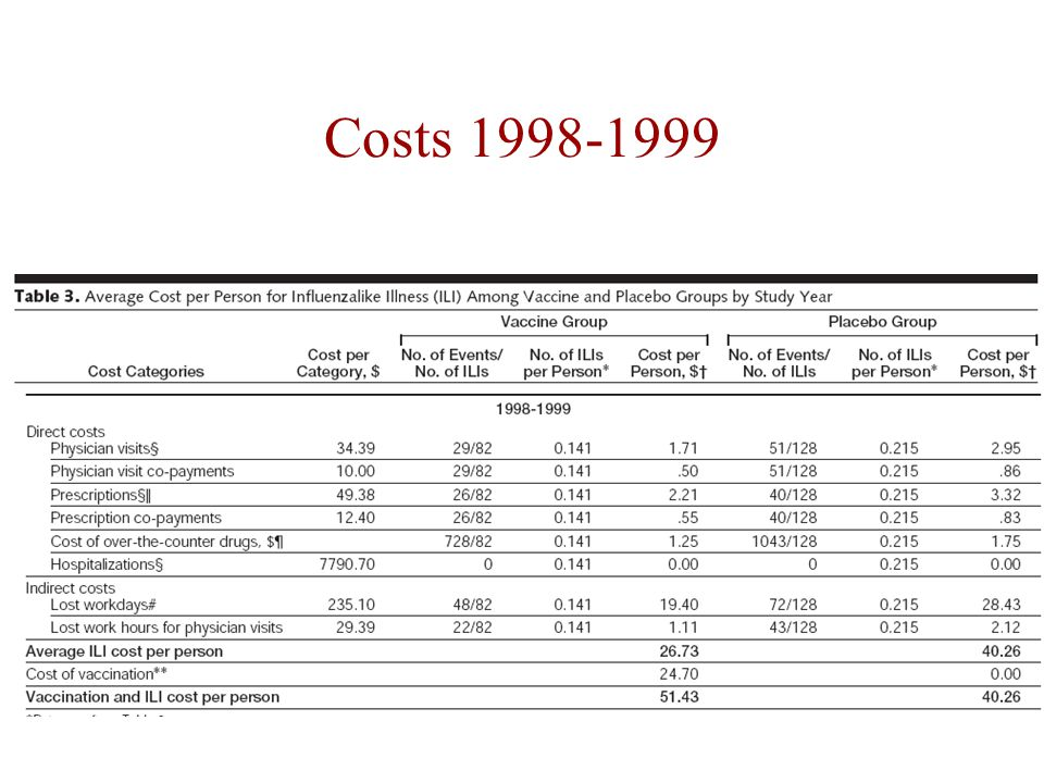 Costs 1998-1999