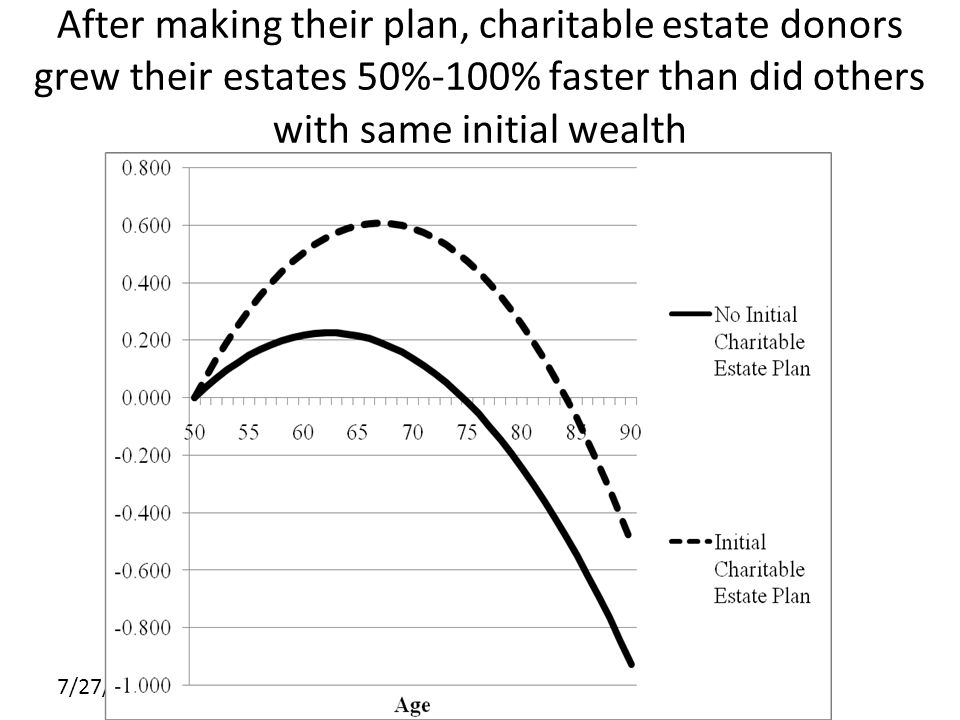 7/27/10 After making their plan, charitable estate donors grew their estates 50%-100% faster than did others with same initial wealth