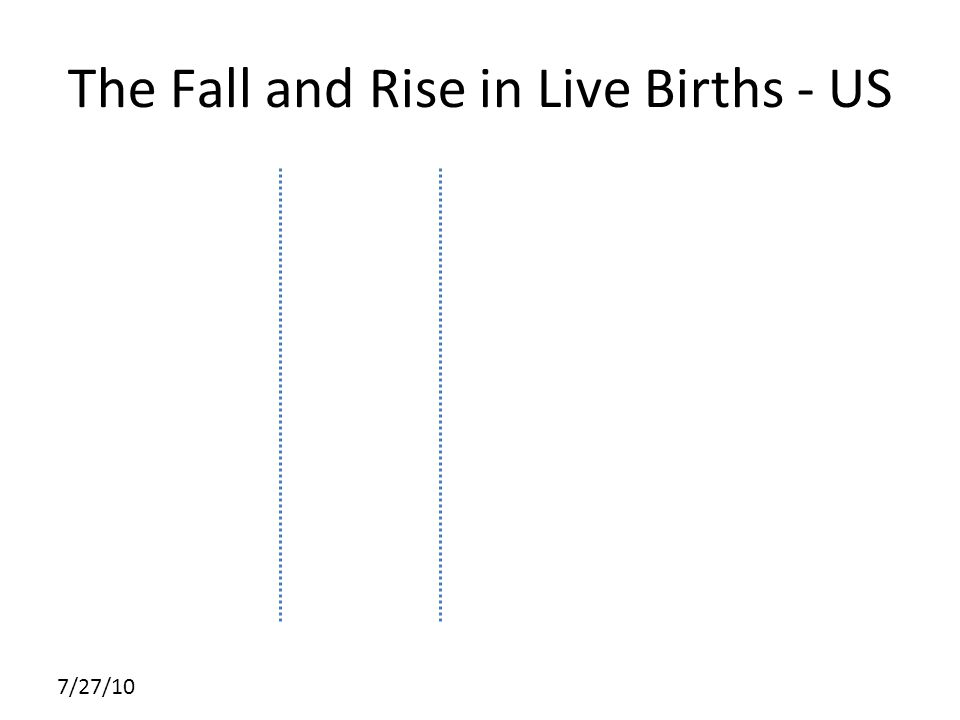 7/27/10 The Fall and Rise in Live Births - US