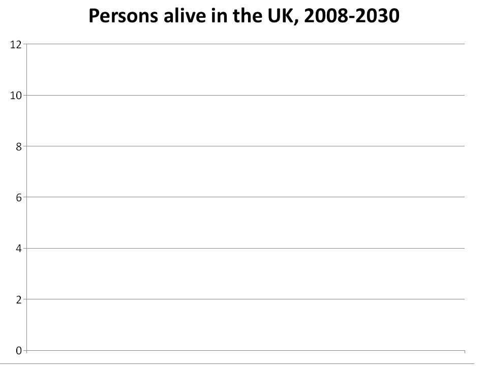 7/27/10 Persons alive in the UK, 2008-2030