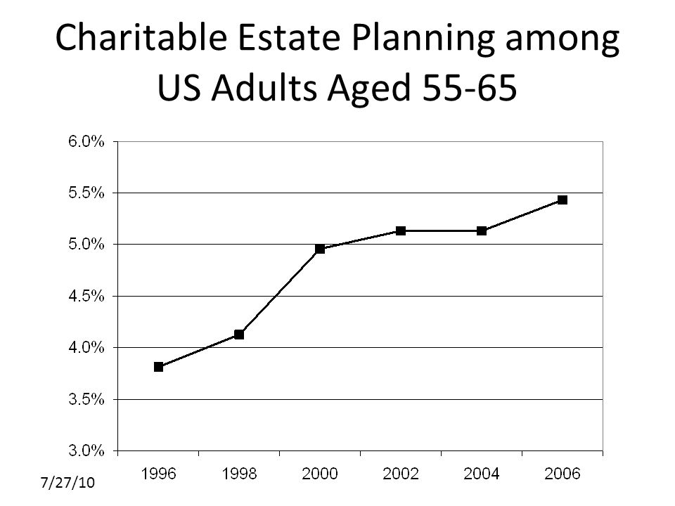 7/27/10 Charitable Estate Planning among US Adults Aged 55-65
