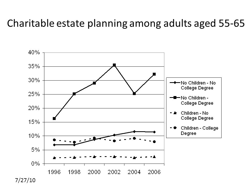 7/27/10 Charitable estate planning among adults aged 55-65