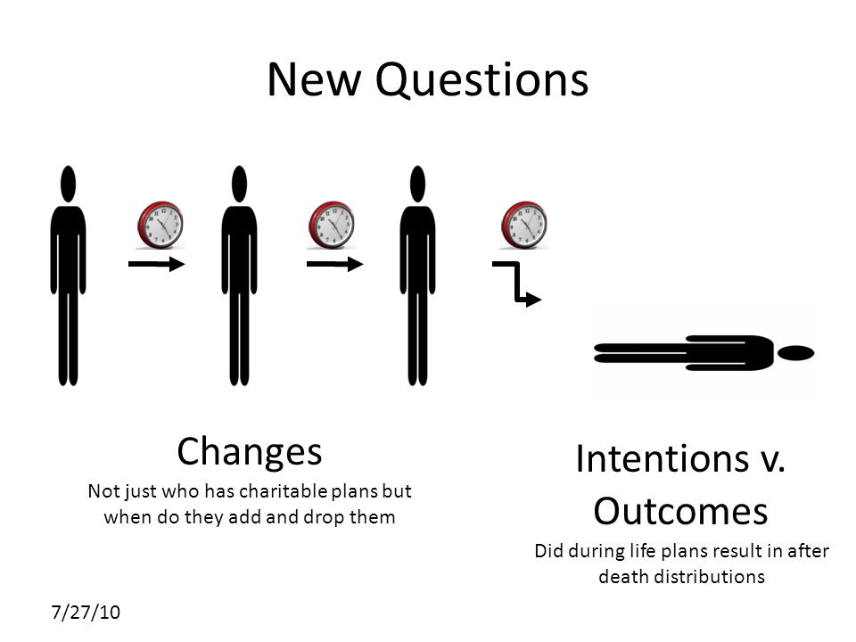 7/27/10 New Questions Changes Not just who has charitable plans but when do they add and drop them Intentions v.