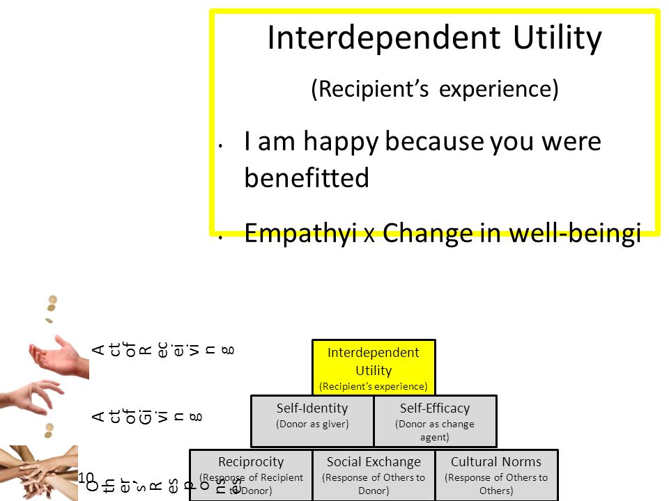7/27/10 Reciprocity (Response of Recipient to Donor) Interdependent Utility (Recipient's experience) Self-Identity (Donor as giver) Social Exchange (Response of Others to Donor) Cultural Norms (Response of Others to Others) Self-Efficacy (Donor as change agent) Interdependent Utility (Recipient's experience) I am happy because you were benefitted Empathyi X Change in well-beingi A ct of R ec ei vi n g A ct of Gi vi n g O th er s' R es p o ns es