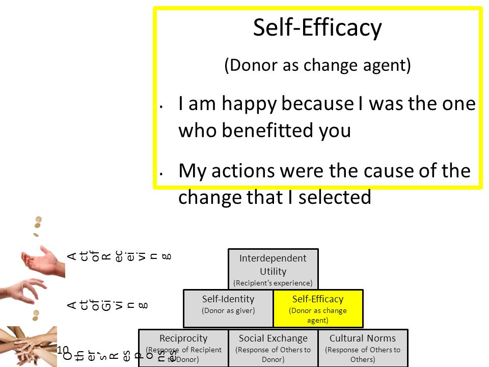 7/27/10 Reciprocity (Response of Recipient to Donor) Interdependent Utility (Recipient's experience) Self-Identity (Donor as giver) Social Exchange (Response of Others to Donor) Cultural Norms (Response of Others to Others) Self-Efficacy (Donor as change agent) A ct of R ec ei vi n g A ct of Gi vi n g O th er s' R es p o ns es Self-Efficacy (Donor as change agent) I am happy because I was the one who benefitted you My actions were the cause of the change that I selected