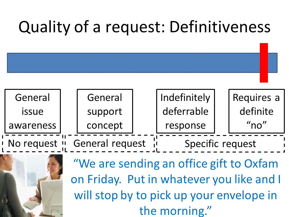 7/27/10 Quality of a request: Definitiveness Requires a definite no Indefinitely deferrable response General support concept General issue awareness Specific request General requestNo request We are sending an office gift to Oxfam on Friday.