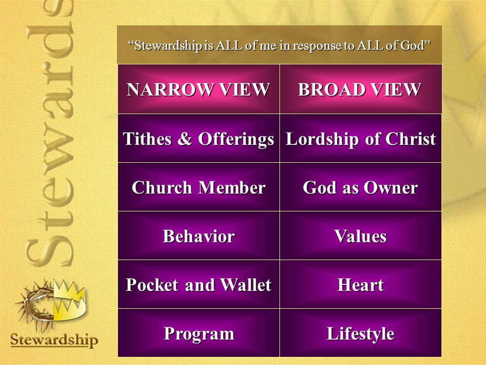 Stewardship is ALL of me in response to ALL of God Heart Tithes & Offerings Lordship of Christ Church Member God as Owner Program Pocket and Wallet ValuesBehavior Lifestyle BROAD VIEW NARROW VIEW