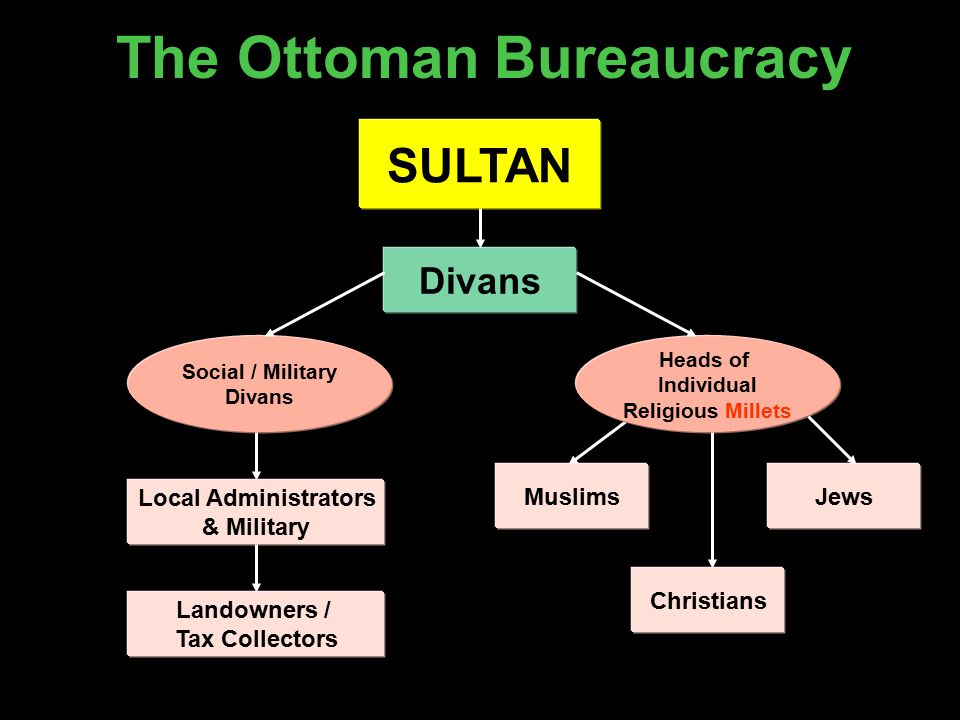 The Ottoman Bureaucracy SULTAN Divans Social / Military Divans Heads of Individual Religious Millets Local Administrators & Military Landowners / Tax