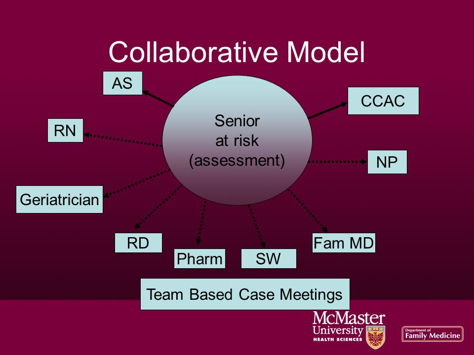 Collaborative Model RD PharmSW Fam MD NP Geriatrician RN CCAC AS Team Based Case Meetings Senior at risk (assessment)‏