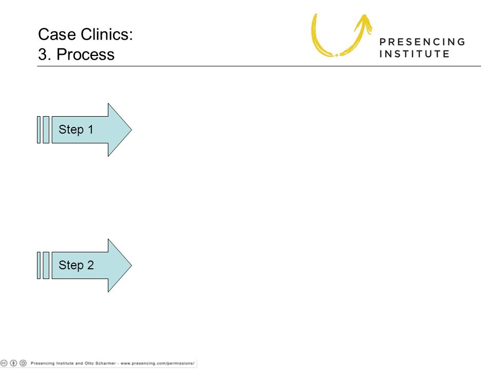Case Clinics: 3. Process Step 1 Step 2