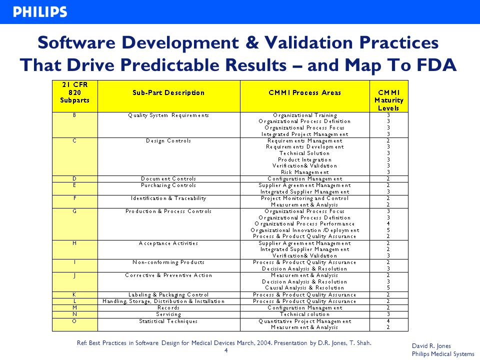 4 David R. Jones Philips Medical Systems Software Development & Validation Practices That Drive Predictable Results – and Map To FDA Requirements Ref: