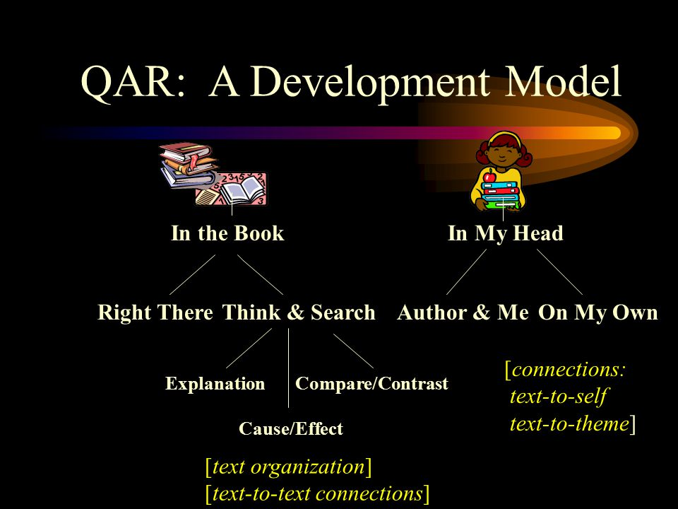 QAR: A Development Model In the BookIn My Head Right ThereThink & SearchAuthor & MeOn My Own ExplanationCompare/Contrast Cause/Effect [text organization] [text-to-text connections] [connections: text-to-self text-to-theme]