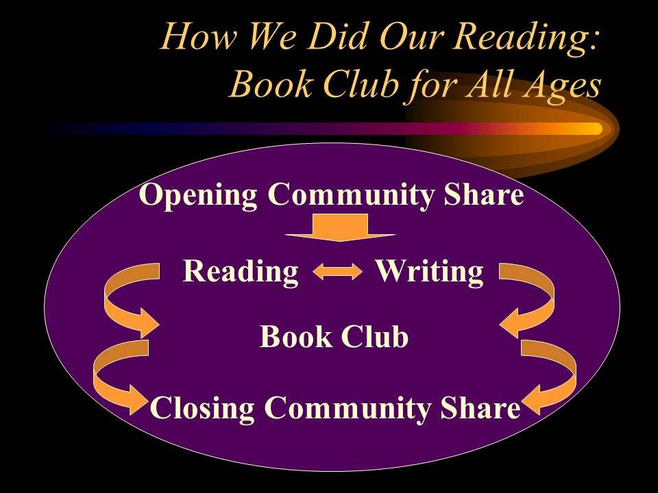 How We Did Our Reading: Book Club for All Ages ReadingWriting Book Club Opening Community Share Closing Community Share