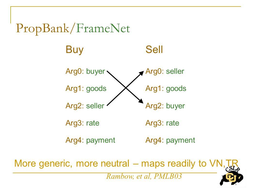 PropBank/FrameNet Buy Arg0: buyer Arg1: goods Arg2: seller Arg3: rate Arg4: payment Sell Arg0: seller Arg1: goods Arg2: buyer Arg3: rate Arg4: payment More generic, more neutral – maps readily to VN,TR Rambow, et al, PMLB03