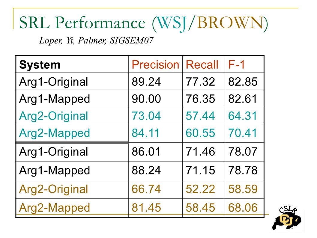 SRL Performance (WSJ/BROWN) SystemPrecisionRecallF-1 Arg1-Original89.2477.3282.85 Arg1-Mapped90.0076.3582.61 Arg2-Original73.0457.4464.31 Arg2-Mapped84.1160.5570.41 Arg1-Original86.0171.4678.07 Arg1-Mapped88.2471.1578.78 Arg2-Original66.7452.2258.59 Arg2-Mapped81.4558.4568.06 Loper, Yi, Palmer, SIGSEM07