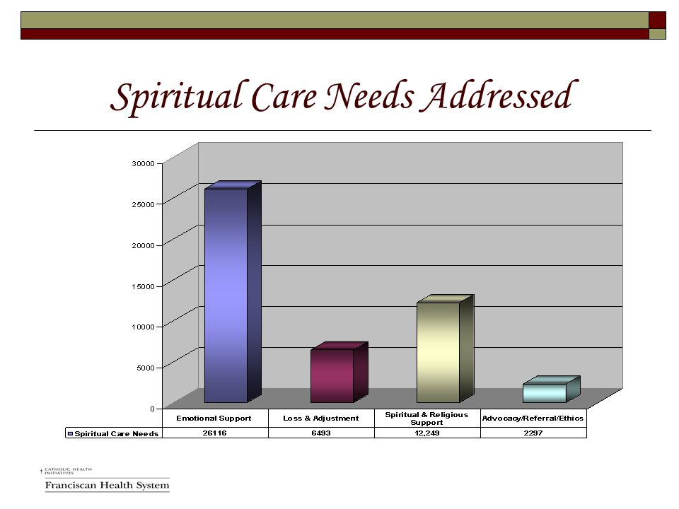 Spiritual Care Needs Addressed