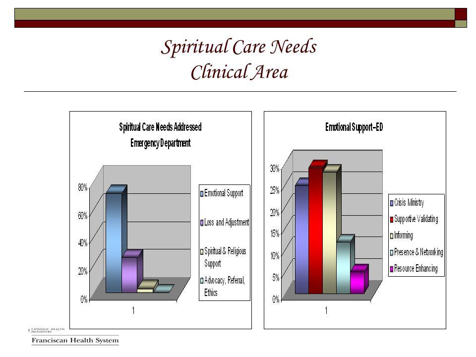 Spiritual Care Needs Clinical Area