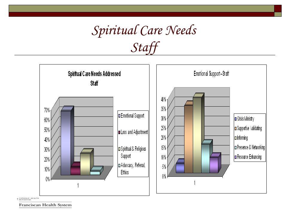 Spiritual Care Needs Staff