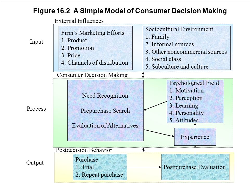 16-11 Figure 16.2 A Simple Model of Consumer Decision Making Firm's Marketing Efforts 1. Product 2. Promotion 3. Price 4. Channels of distribution Soc
