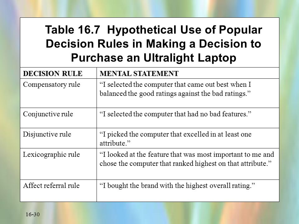 16-30 Table 16.7 Hypothetical Use of Popular Decision Rules in Making a Decision to Purchase an Ultralight Laptop DECISION RULE MENTAL STATEMENT Compe