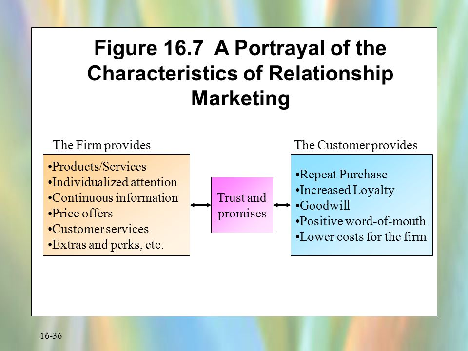 16-36 Figure 16.7 A Portrayal of the Characteristics of Relationship Marketing Products/Services Individualized attention Continuous information Price