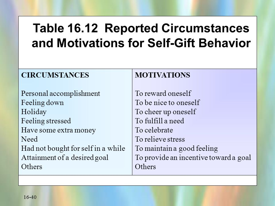 16-40 Table 16.12 Reported Circumstances and Motivations for Self-Gift Behavior CIRCUMSTANCES Personal accomplishment Feeling down Holiday Feeling str