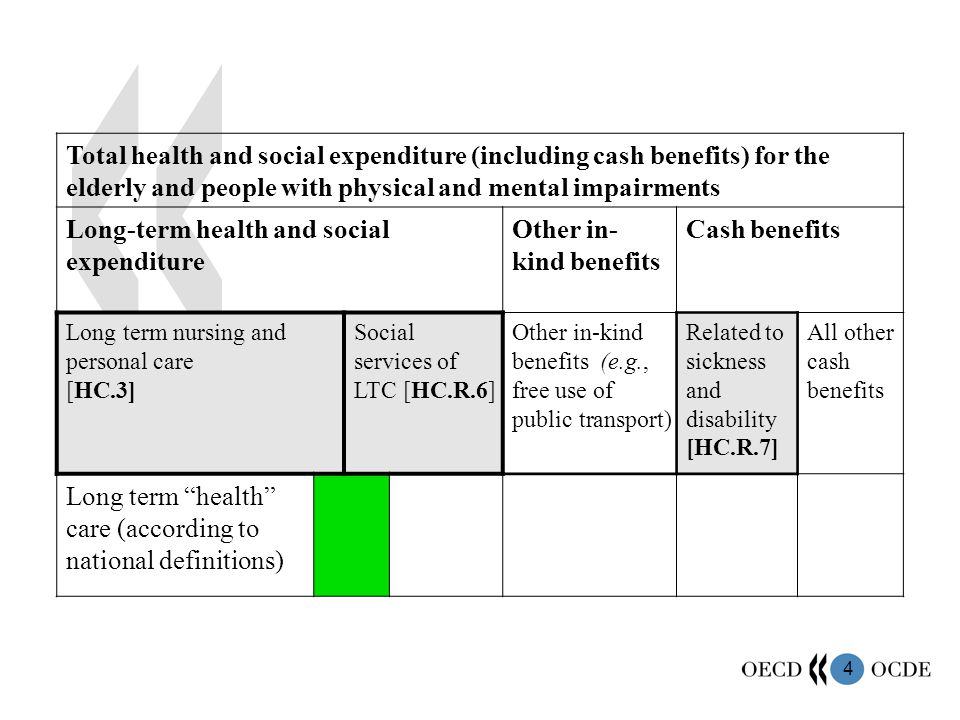 4 Total health and social expenditure (including cash benefits) for the elderly and people with physical and mental impairments Long-term health and social expenditure Other in- kind benefits Cash benefits Long term nursing and personal care [HC.3] Social services of LTC [HC.R.6] Other in-kind benefits (e.g., free use of public transport) Related to sickness and disability [HC.R.7] All other cash benefits Long term health care (according to national definitions)