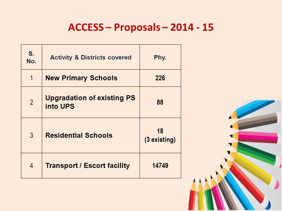 ACCESS – Proposals – 2014 - 15 S. No. Activity & Districts coveredPhy.