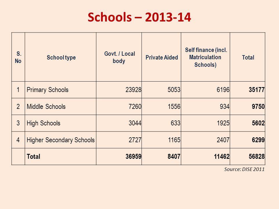 Schools – 2013-14 S. No School type Govt. / Local body Private Aided Self finance (incl.