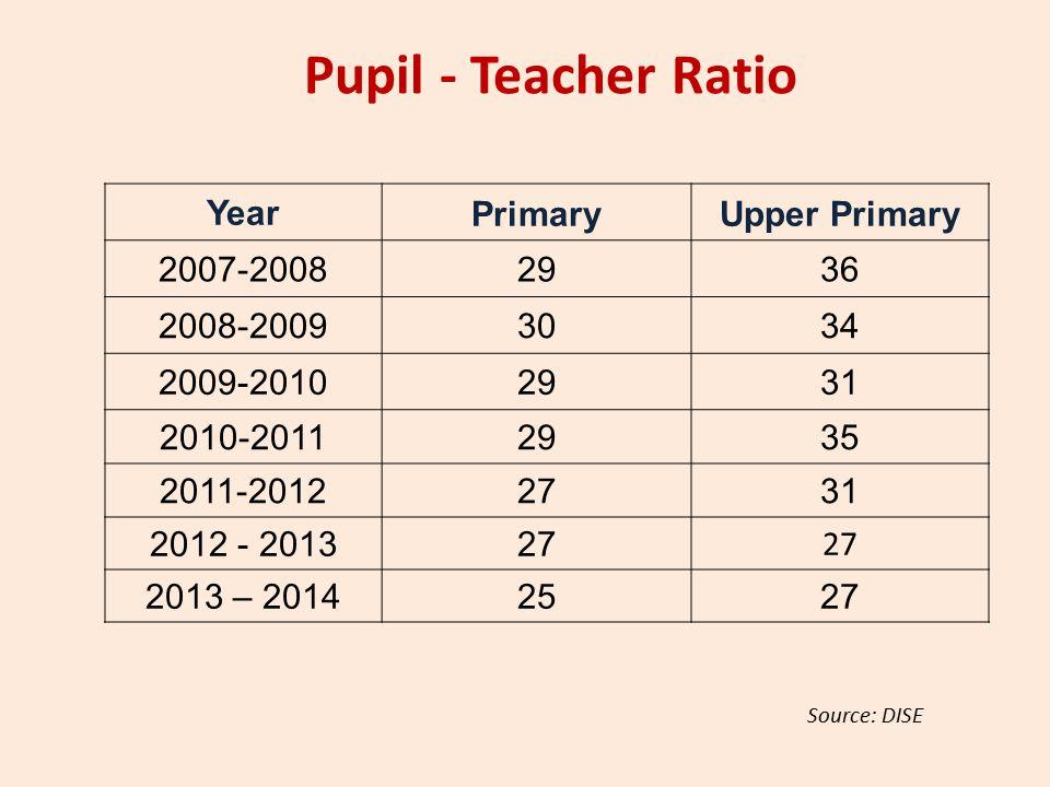 Pupil - Teacher Ratio YearPrimaryUpper Primary 2007-20082936 2008-20093034 2009-20102931 2010-20112935 2011-20122731 2012 - 201327 2013 – 20142527 Source: DISE