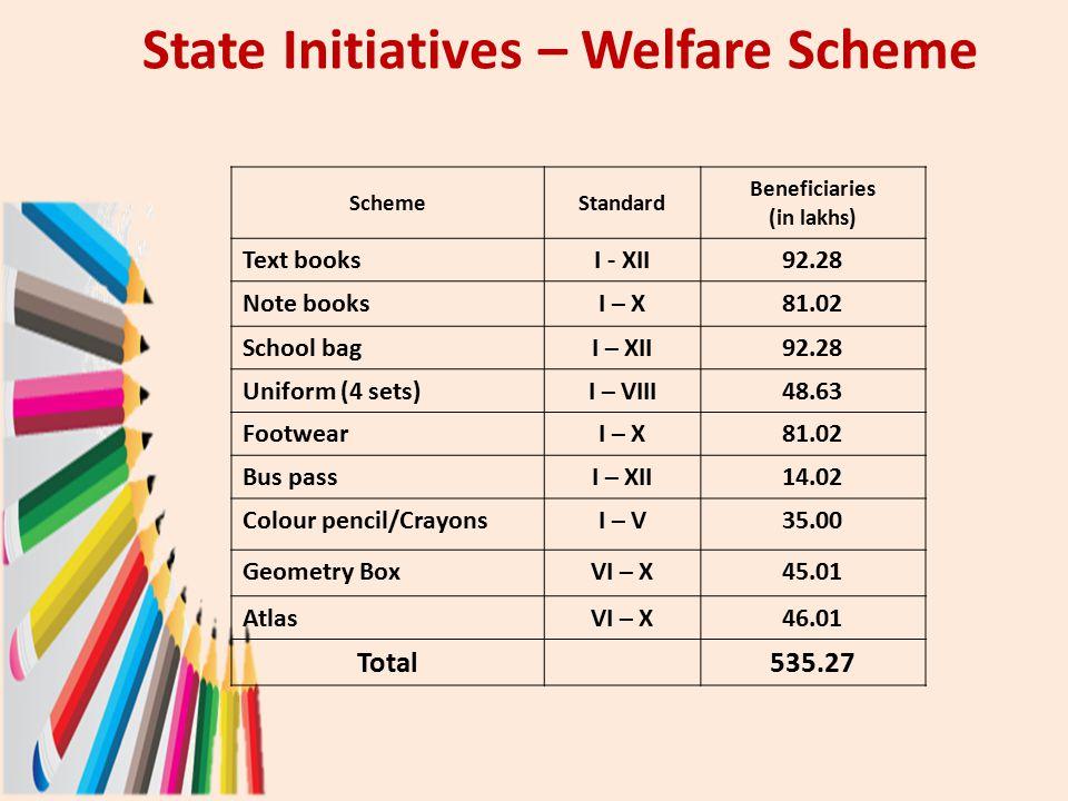 State Initiatives – Welfare Scheme SchemeStandard Beneficiaries (in lakhs) Text booksI - XII92.28 Note booksI – X81.02 School bagI – XII92.28 Uniform (4 sets)I – VIII48.63 FootwearI – X81.02 Bus passI – XII14.02 Colour pencil/CrayonsI – V35.00 Geometry BoxVI – X45.01 AtlasVI – X46.01 Total535.27