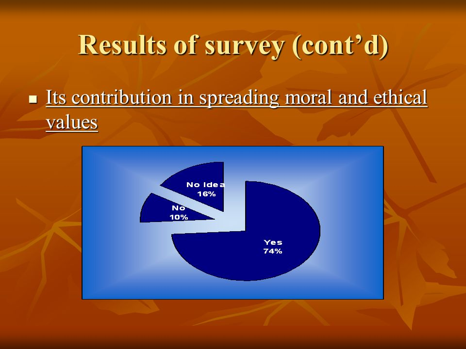 Results of survey (cont'd) Its contribution in spreading moral and ethical values Its contribution in spreading moral and ethical values