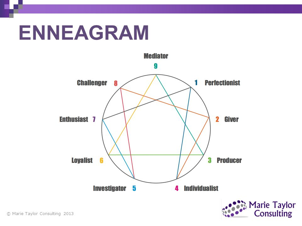 © Marie Taylor Consulting 2013 ENNEAGRAM DISTRIBUTION What issues might it raise in leadership terms.