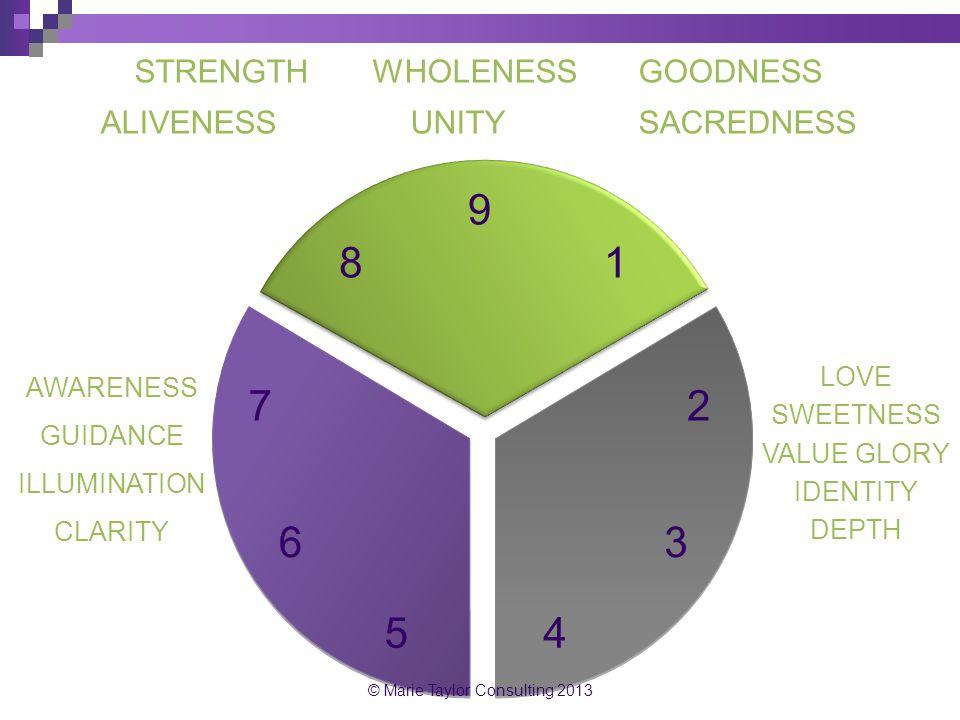 STRENGTH WHOLENESS GOODNESS ALIVENESS UNITY SACREDNESS 27 6 54 3 81 9 AWARENESS GUIDANCE ILLUMINATION CLARITY LOVE SWEETNESS VALUE GLORY IDENTITY DEPT