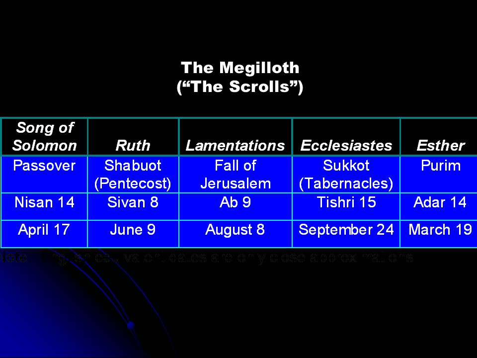 The Megilloth ( The Scrolls )