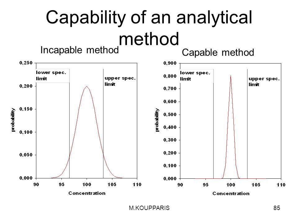 M.KOUPPARIS85 Capability of an analytical method Incapable method Capable method